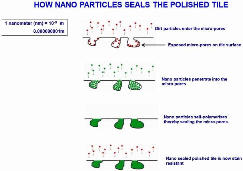 How Nano Sealant Seals Polished Tiles to Achieve Stain Resistant