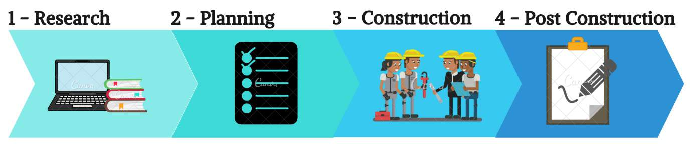 4 Stages of Bathroom Renovation. First, research. Second, Planning. Third, Construction. Lastly, Post Construction